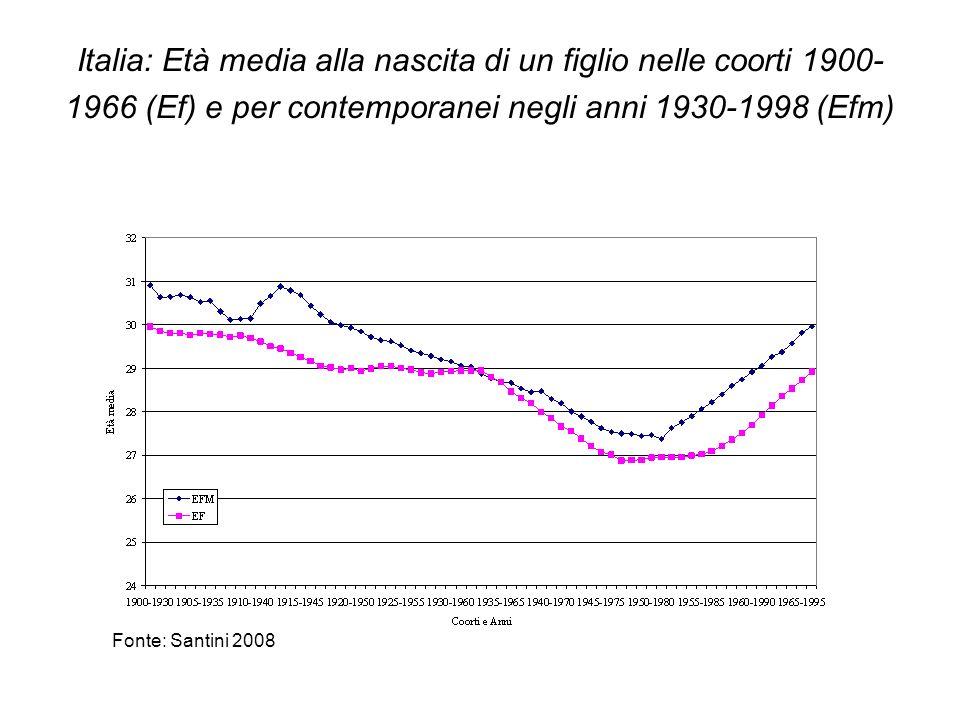 Italia: Età media alla nascita di un figlio nelle coorti 1900-1966 (Ef) e per contemporanei negli anni 1930-1998 (Efm)
