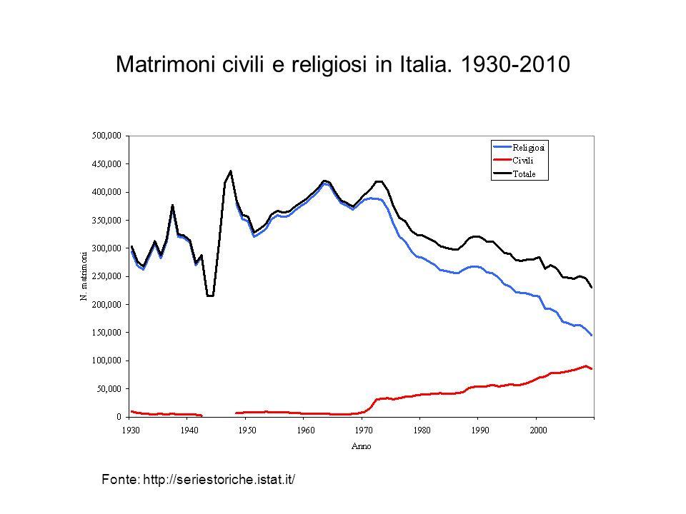 Matrimoni civili e religiosi in Italia. 1930-2010