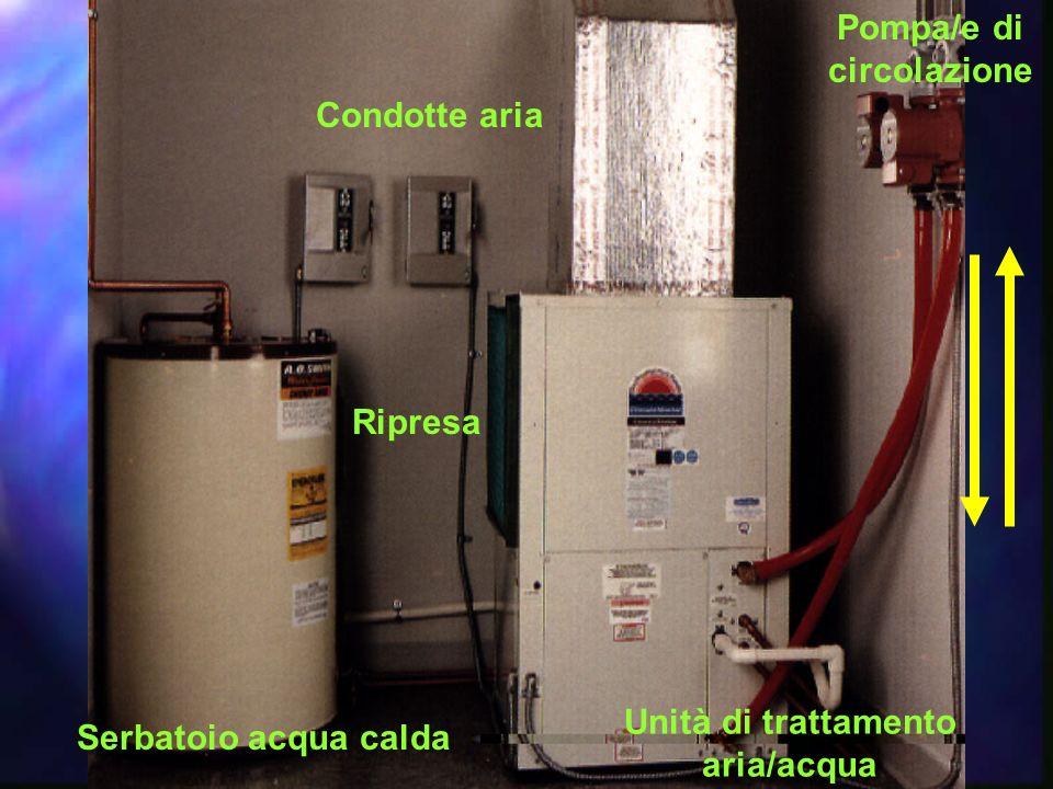 Pompa/e di circolazione Unità di trattamento aria/acqua