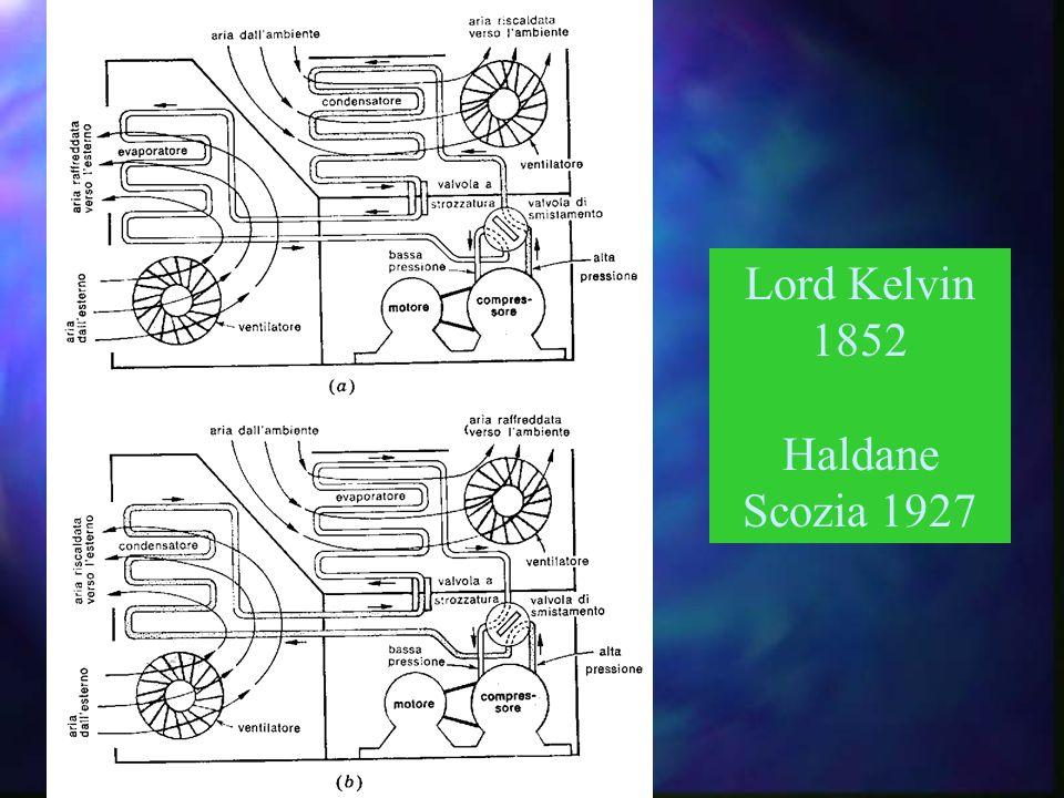 Lord Kelvin 1852 Haldane Scozia 1927