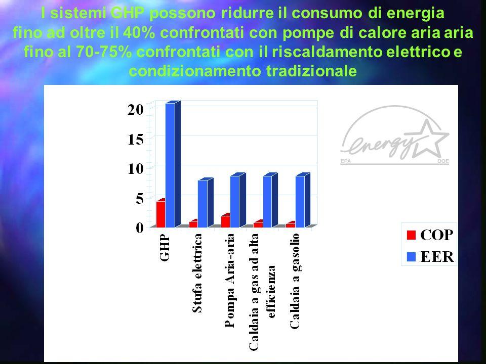 I sistemi GHP possono ridurre il consumo di energia