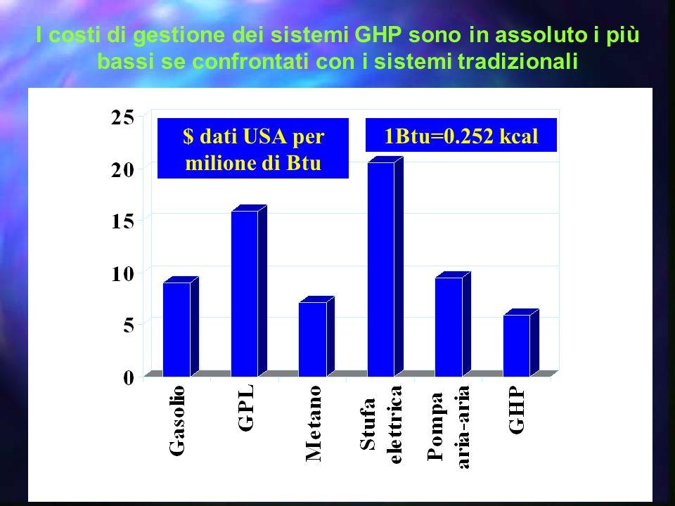 $ dati USA per milione di Btu