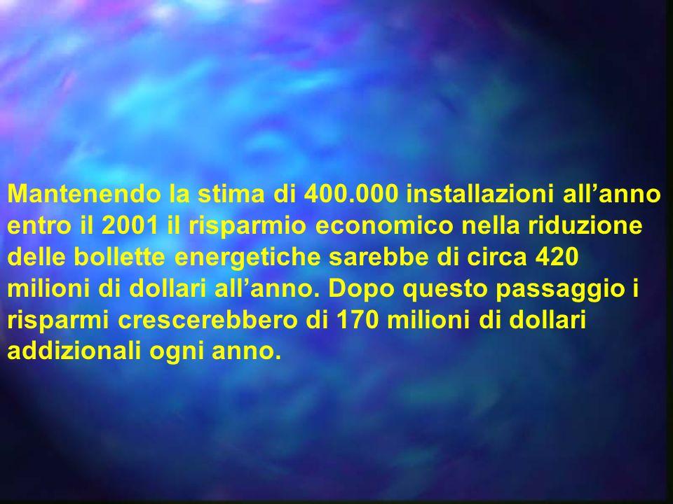 Mantenendo la stima di 400.000 installazioni all'anno entro il 2001 il risparmio economico nella riduzione delle bollette energetiche sarebbe di circa 420 milioni di dollari all'anno.