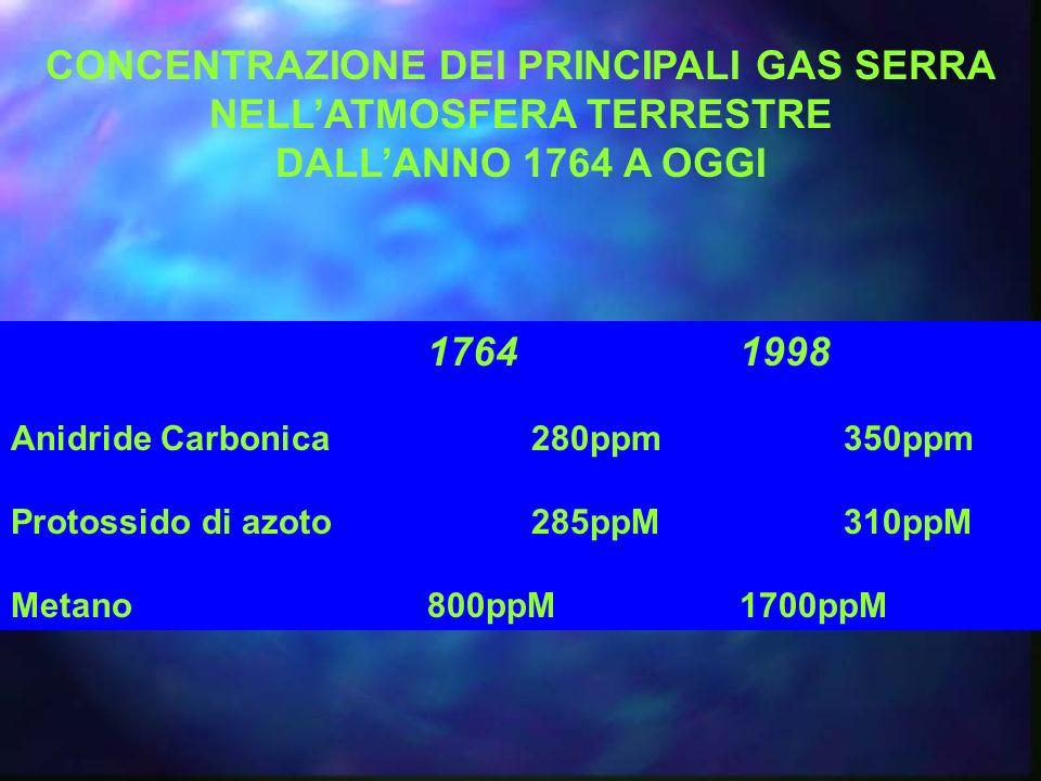 CONCENTRAZIONE DEI PRINCIPALI GAS SERRA NELL'ATMOSFERA TERRESTRE