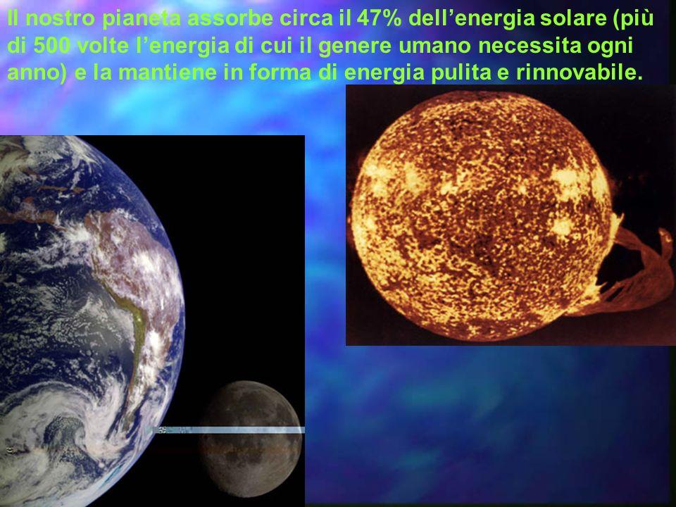 Il nostro pianeta assorbe circa il 47% dell'energia solare (più di 500 volte l'energia di cui il genere umano necessita ogni anno) e la mantiene in forma di energia pulita e rinnovabile.