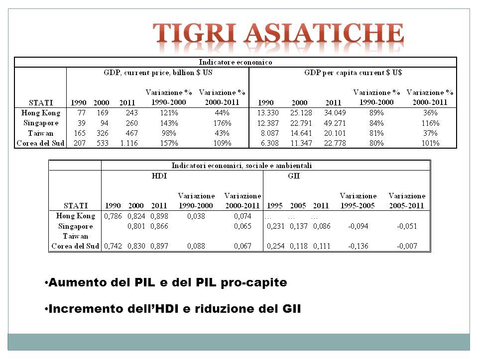 Tigri Asiatiche Aumento del PIL e del PIL pro-capite
