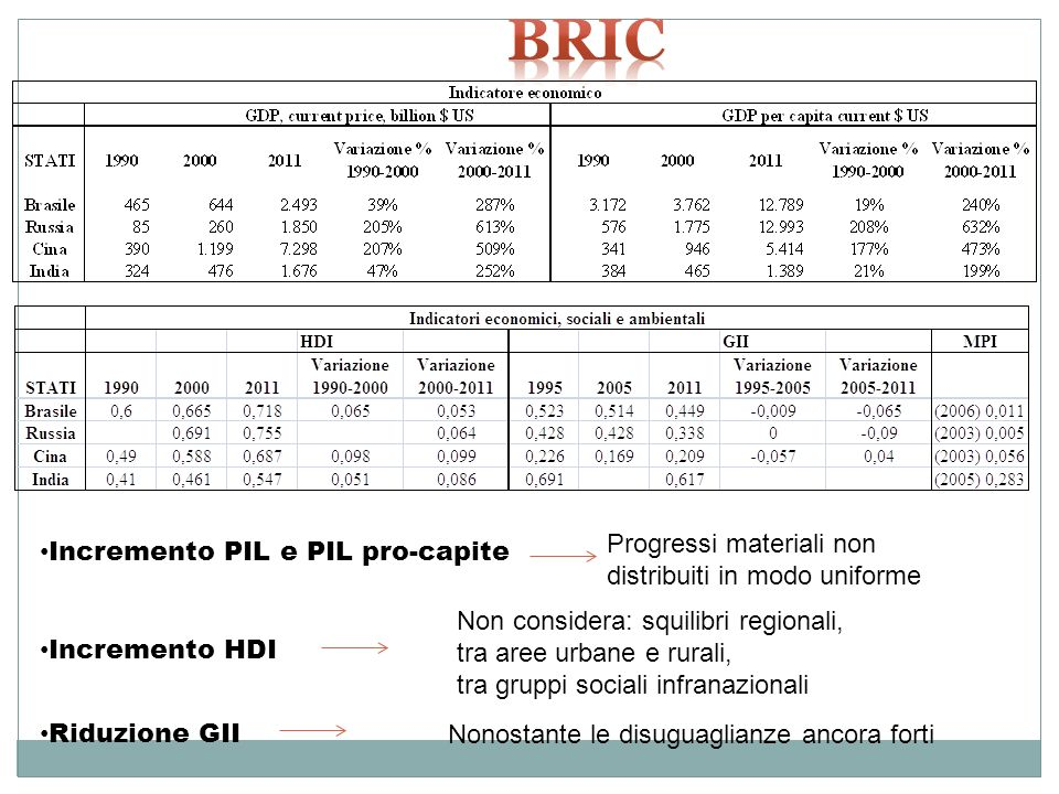 bric Progressi materiali non distribuiti in modo uniforme