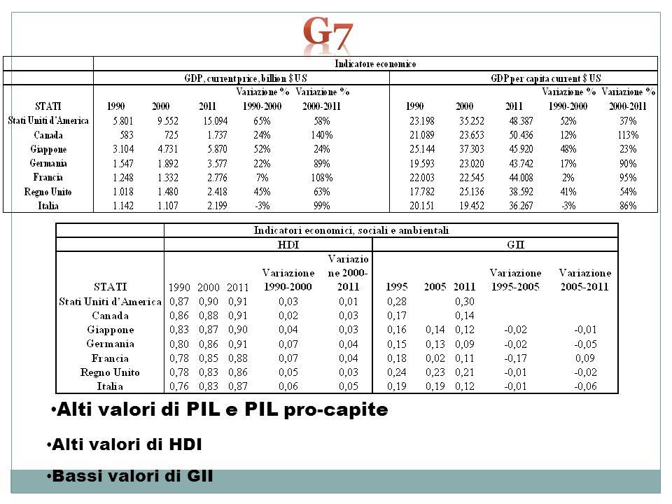 g7 Alti valori di PIL e PIL pro-capite Alti valori di HDI