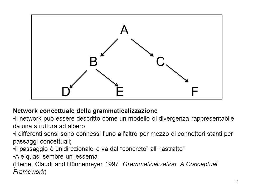 A B C D E F Network concettuale della grammaticalizzazione