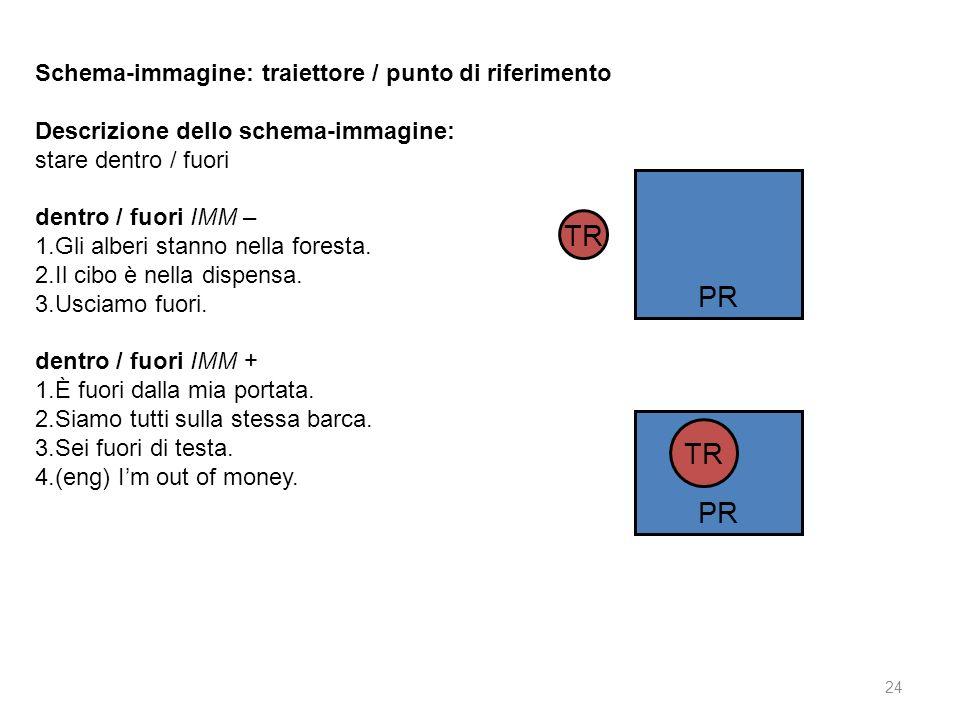 TR PR TR PR Schema-immagine: traiettore / punto di riferimento