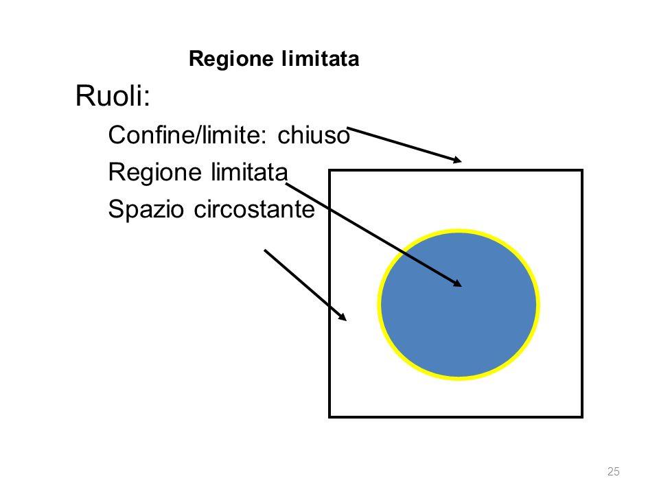 Ruoli: Confine/limite: chiuso Regione limitata Spazio circostante