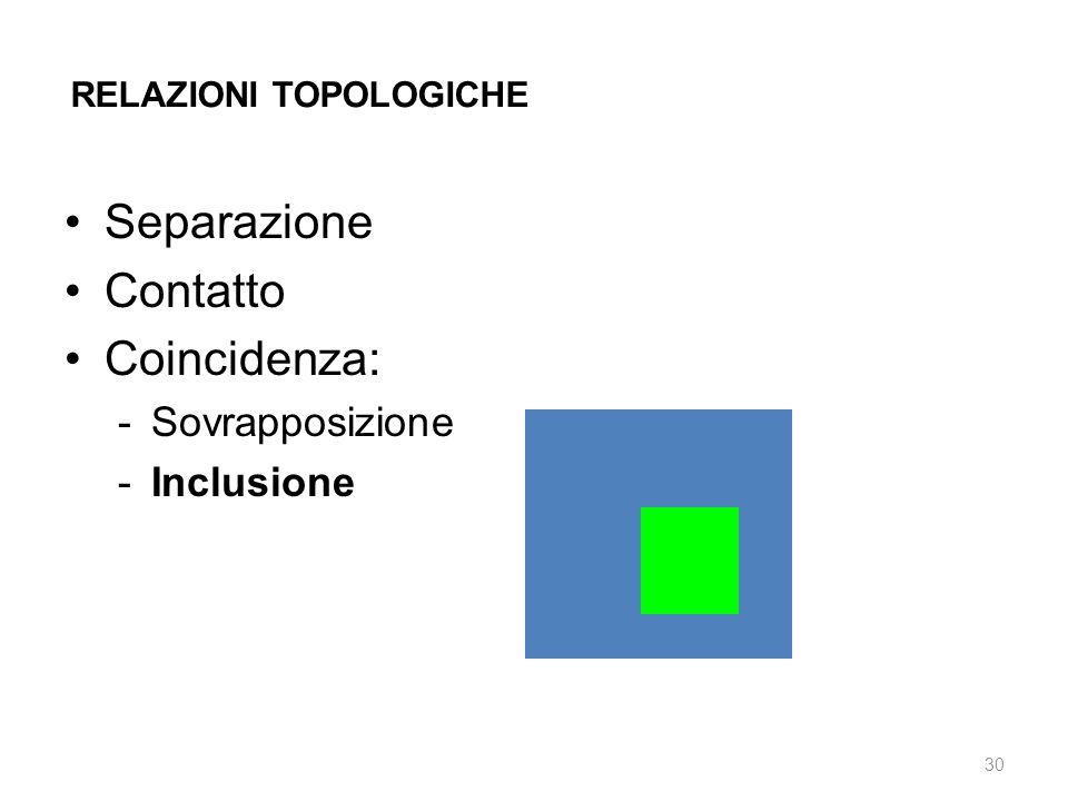 Separazione Contatto Coincidenza: Sovrapposizione Inclusione