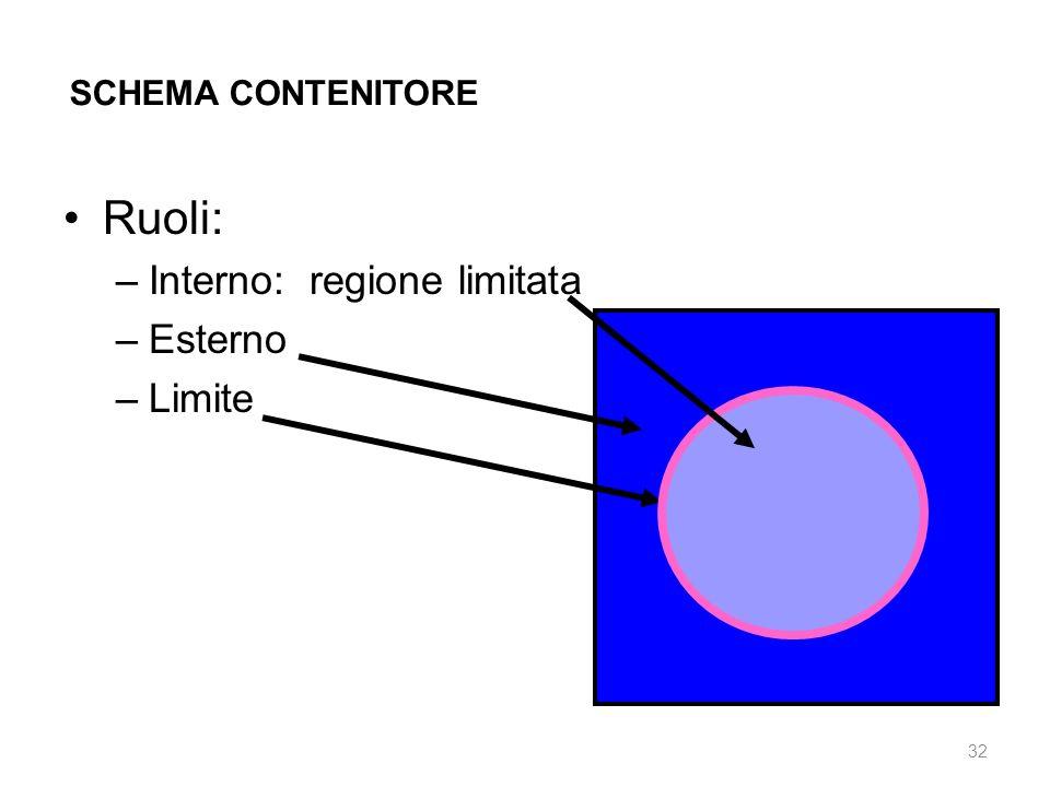 Ruoli: Interno: regione limitata Esterno Limite SCHEMA CONTENITORE C