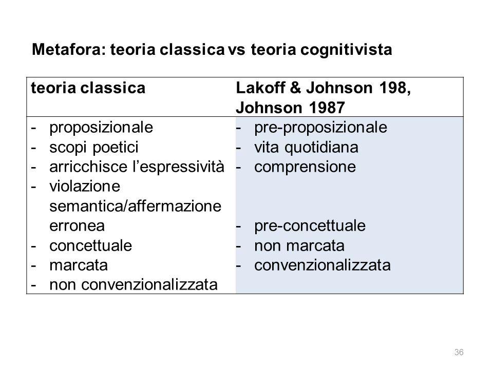 Metafora: teoria classica vs teoria cognitivista
