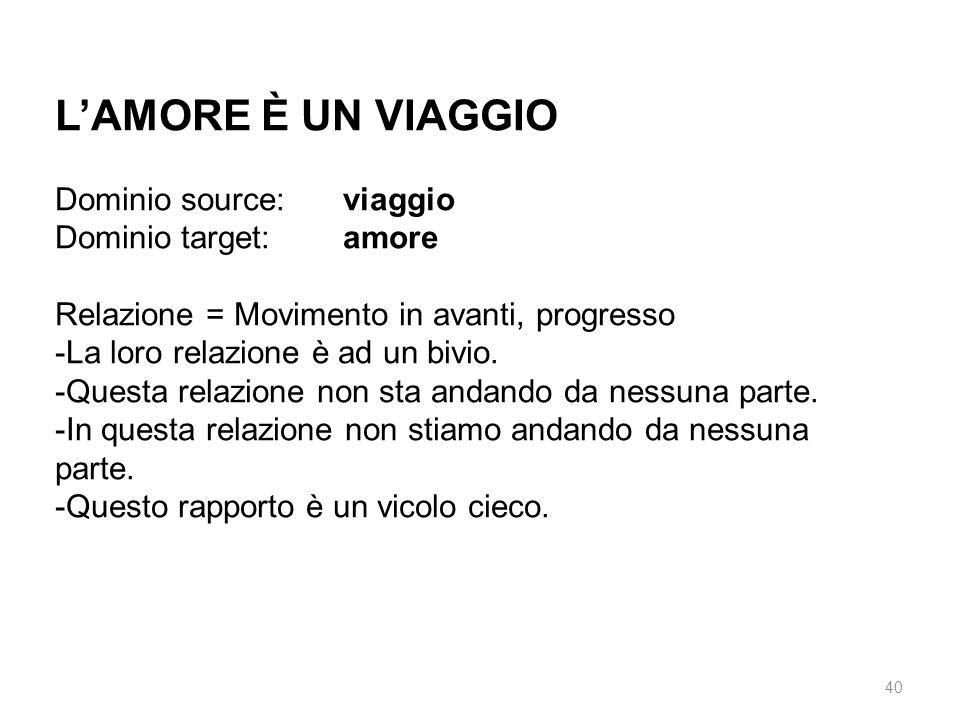 L'AMORE È UN VIAGGIO Dominio source: viaggio Dominio target: amore