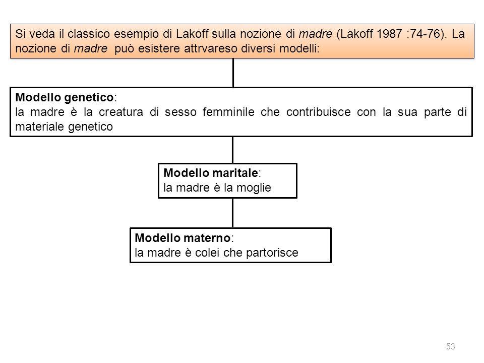 Si veda il classico esempio di Lakoff sulla nozione di madre (Lakoff 1987 :74-76). La nozione di madre può esistere attrvareso diversi modelli: