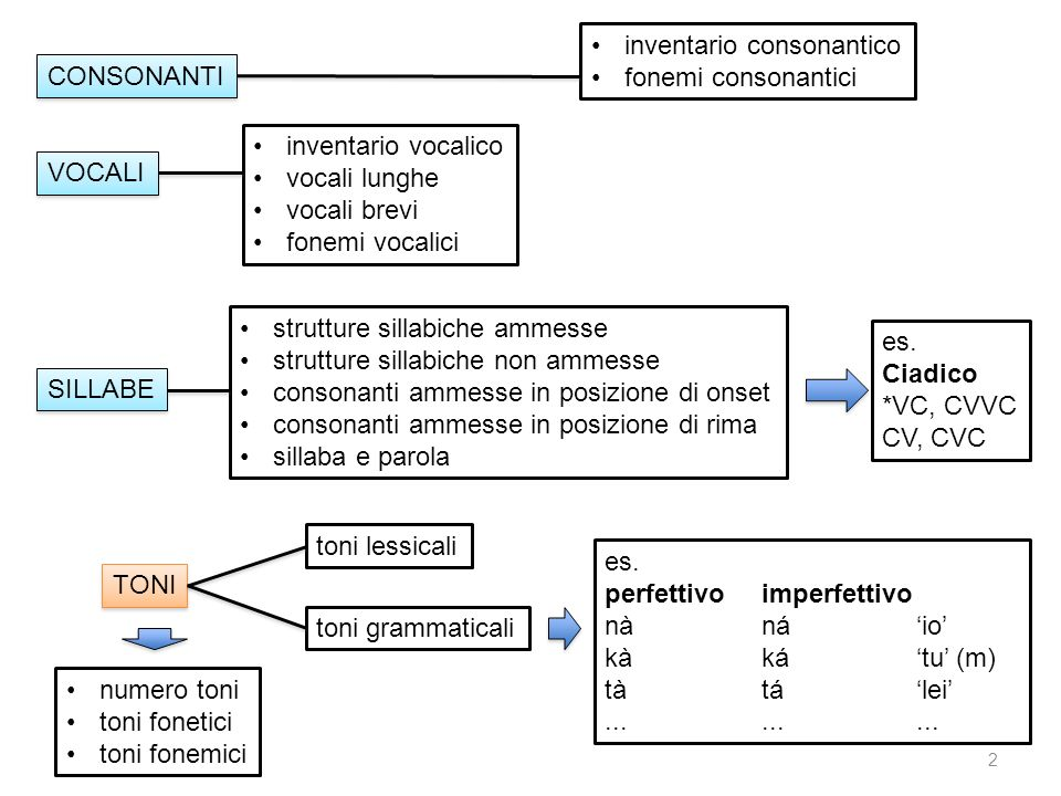 inventario consonantico