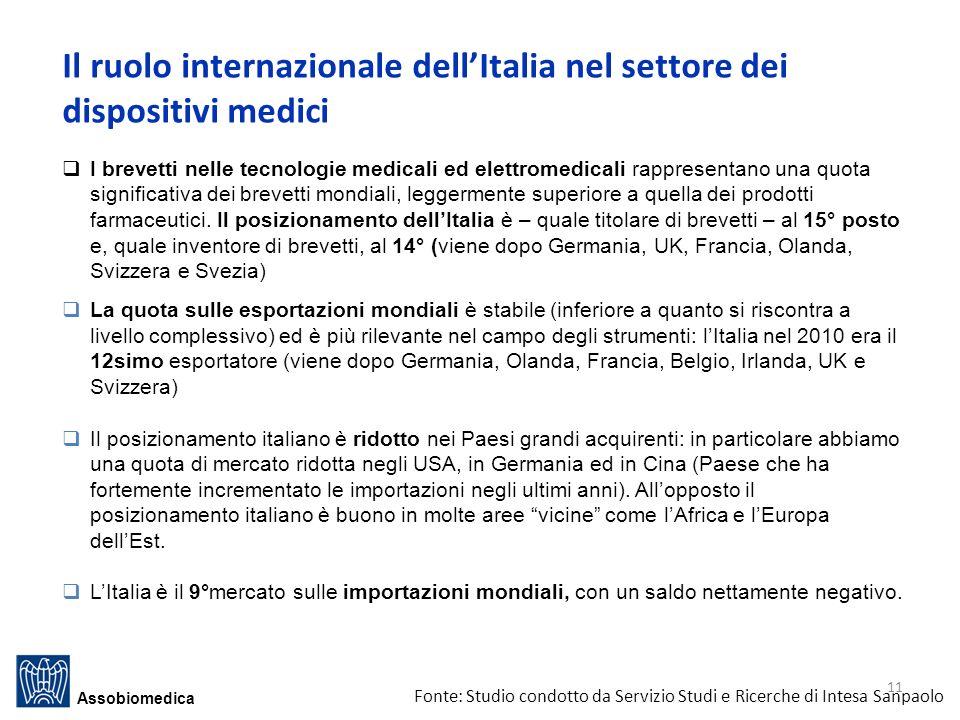 Il ruolo internazionale dell'Italia nel settore dei dispositivi medici