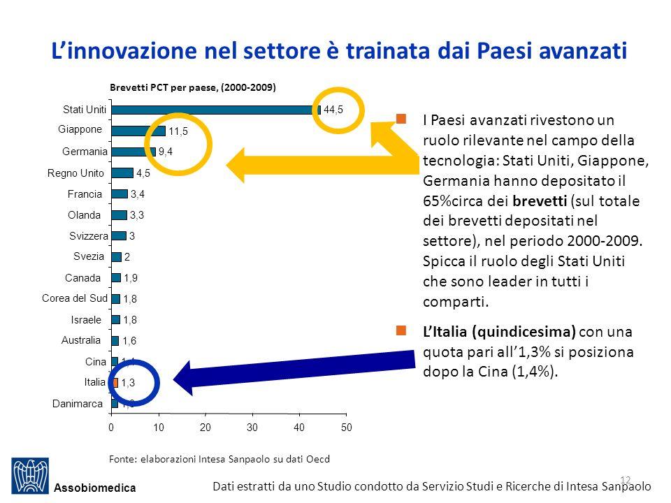 L'innovazione nel settore è trainata dai Paesi avanzati