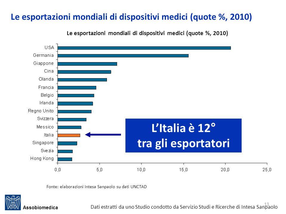 Le esportazioni mondiali di dispositivi medici (quote %, 2010)