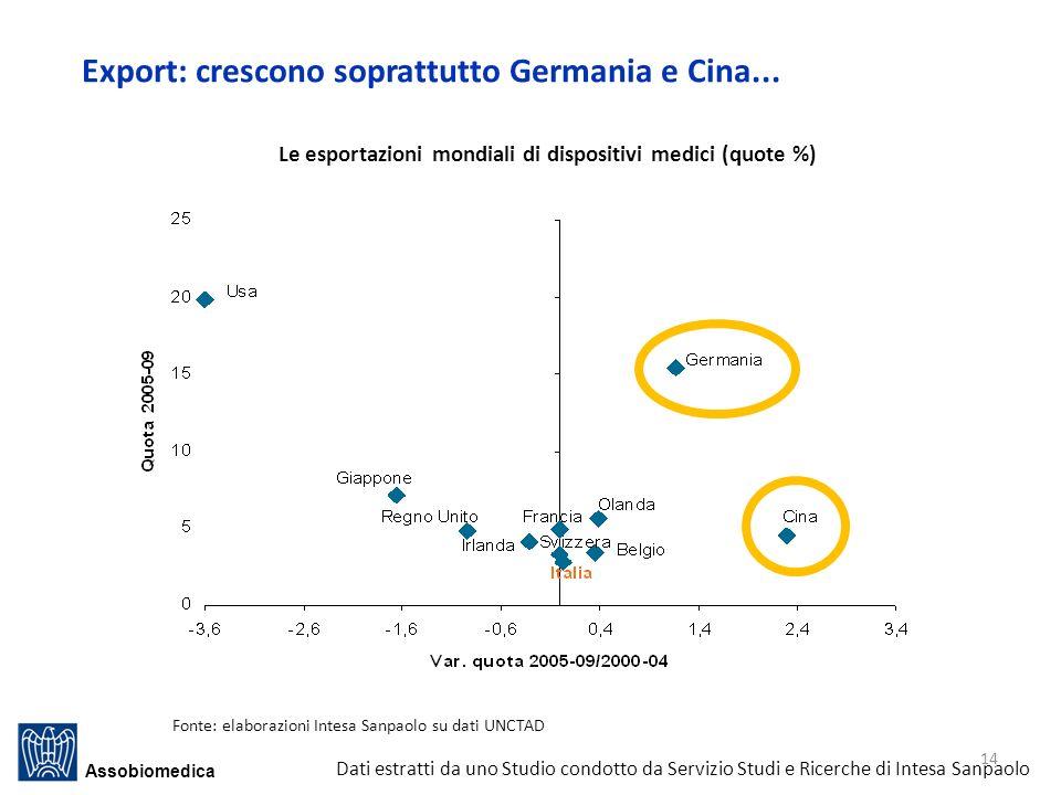 Le esportazioni mondiali di dispositivi medici (quote %)