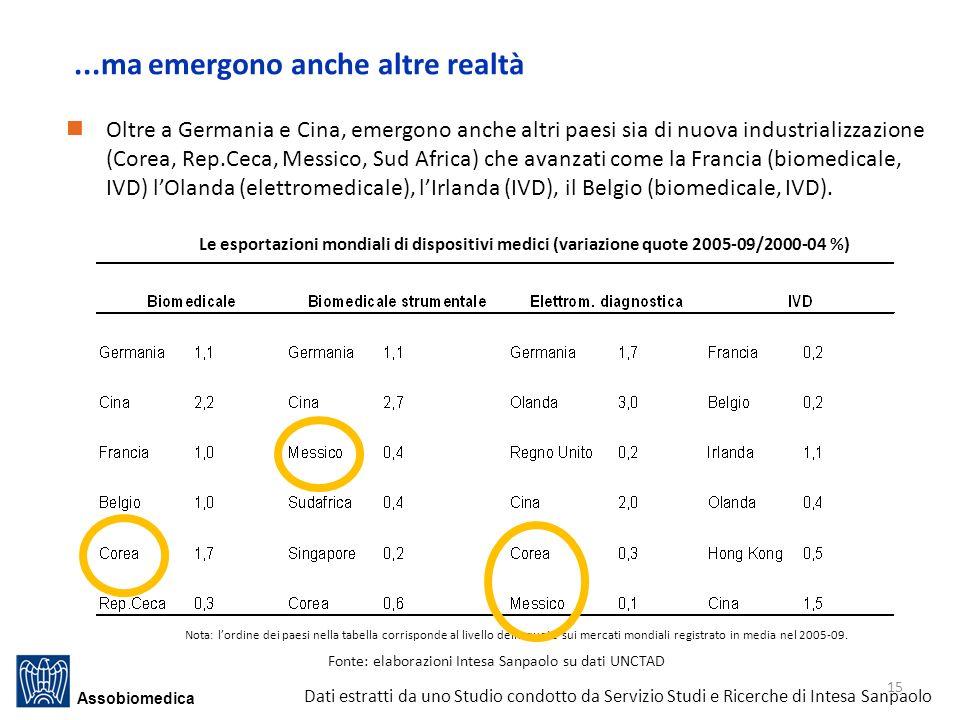 Fonte: elaborazioni Intesa Sanpaolo su dati UNCTAD