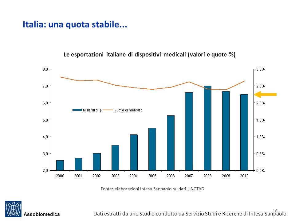 Le esportazioni italiane di dispositivi medicali (valori e quote %)