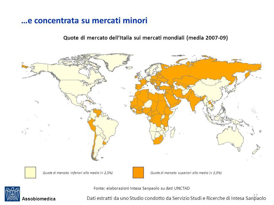 Quote di mercato dell'Italia sui mercati mondiali (media 2007-09)