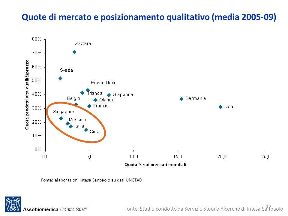 Quote di mercato e posizionamento qualitativo (media 2005-09)