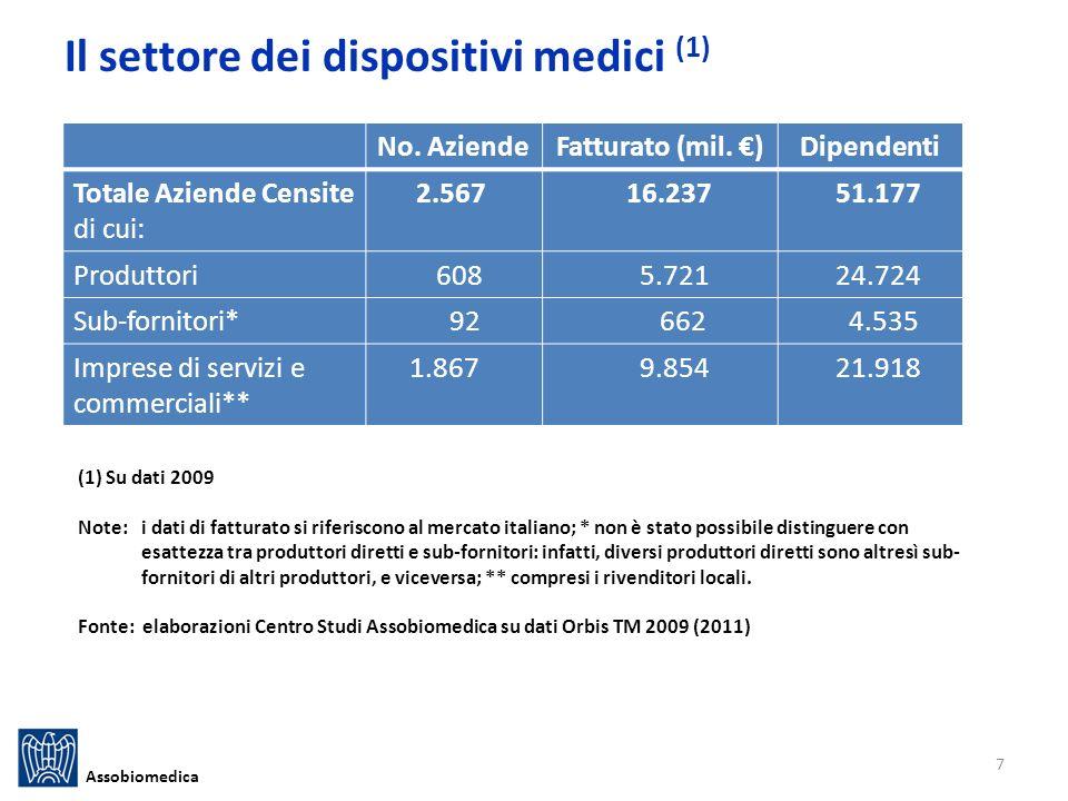 Il settore dei dispositivi medici (1)