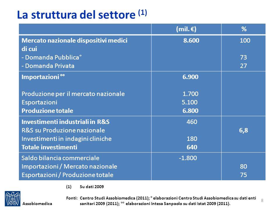 La struttura del settore (1)