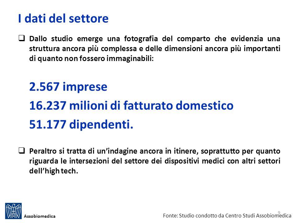 16.237 milioni di fatturato domestico 51.177 dipendenti.