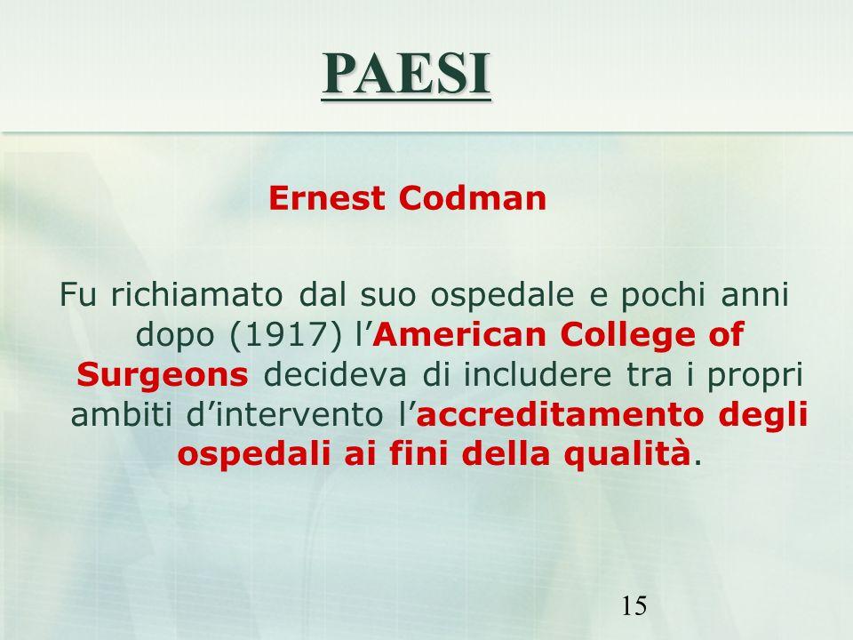PAESI Ernest Codman.