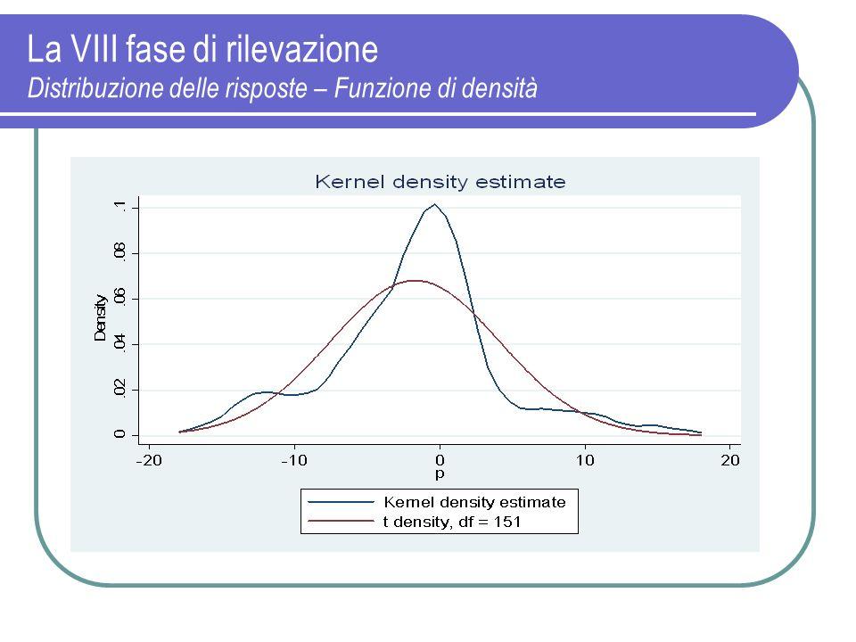 La VIII fase di rilevazione Distribuzione delle risposte – Funzione di densità