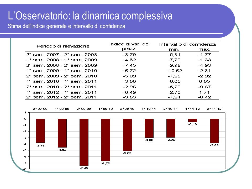 L'Osservatorio: la dinamica complessiva Stima dell indice generale e intervallo di confidenza