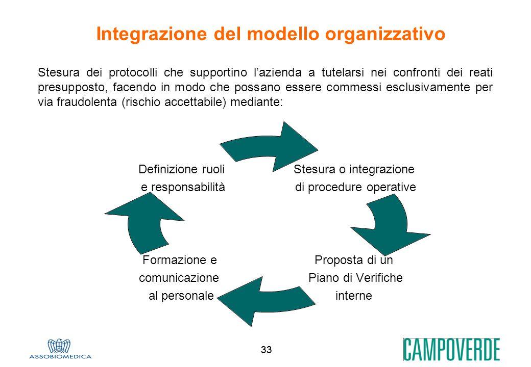 Integrazione del modello organizzativo