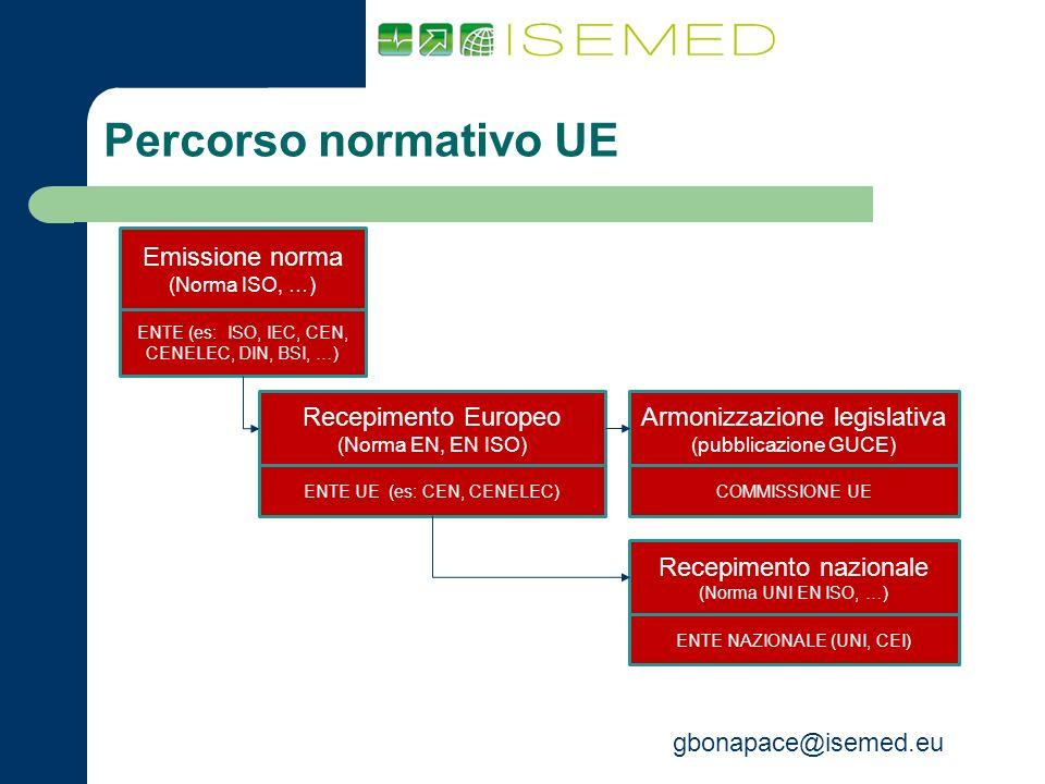 Percorso normativo UE 3 Emissione norma (Norma ISO, …)
