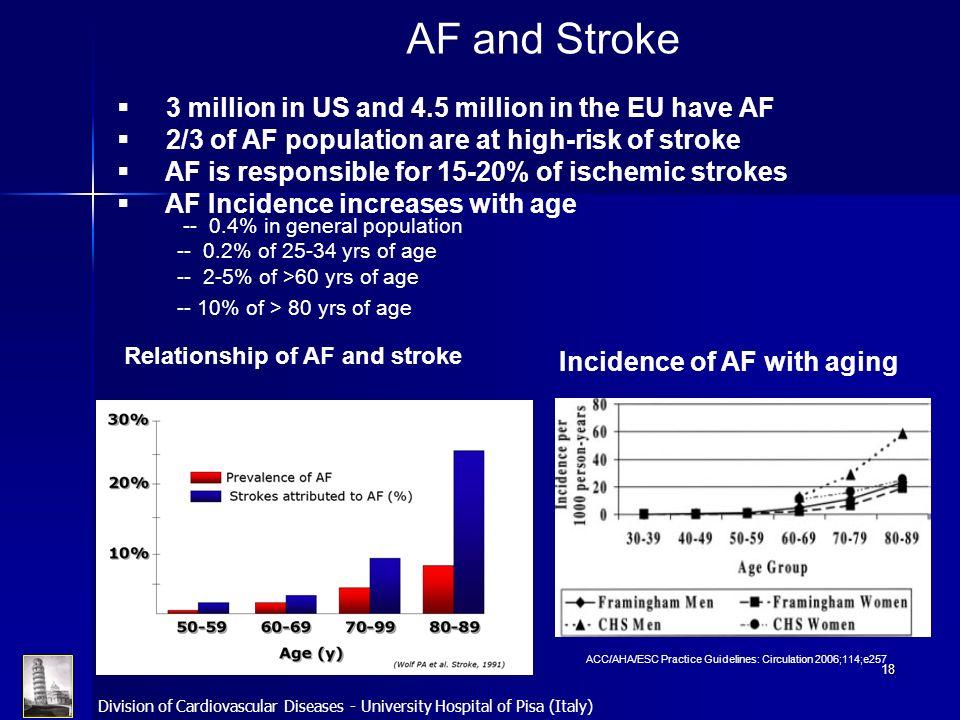 AF and Stroke 3 million in US and 4.5 million in the EU have AF