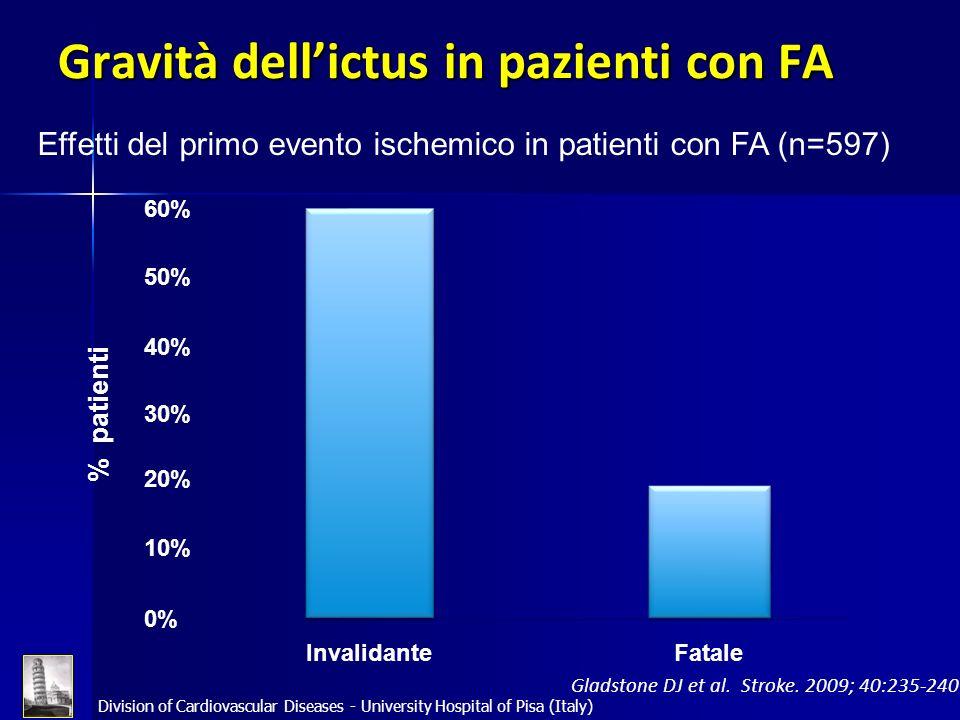Gravità dell'ictus in pazienti con FA