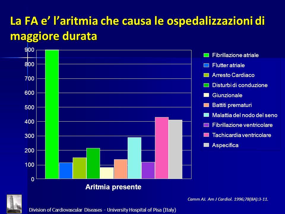 La FA e' l'aritmia che causa le ospedalizzazioni di maggiore durata