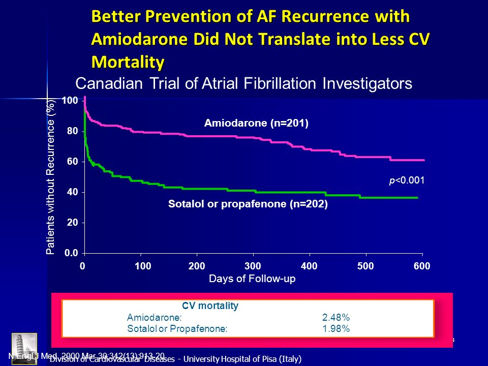 Better Prevention of AF Recurrence with Amiodarone Did Not Translate into Less CV Mortality