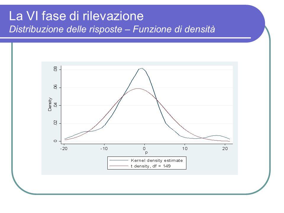 La VI fase di rilevazione Distribuzione delle risposte – Funzione di densità