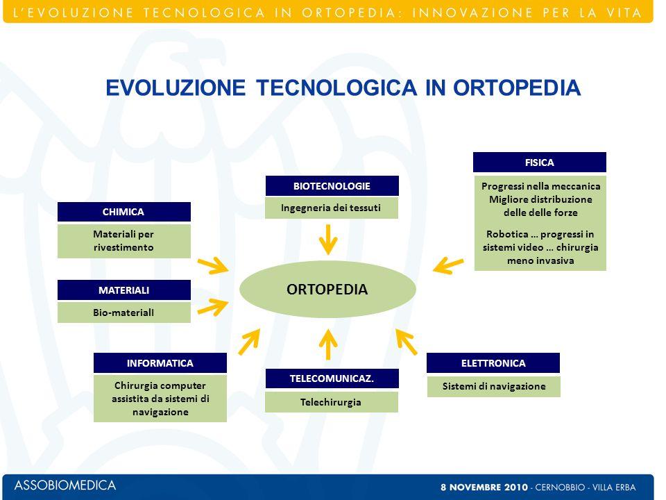 EVOLUZIONE TECNOLOGICA IN ORTOPEDIA