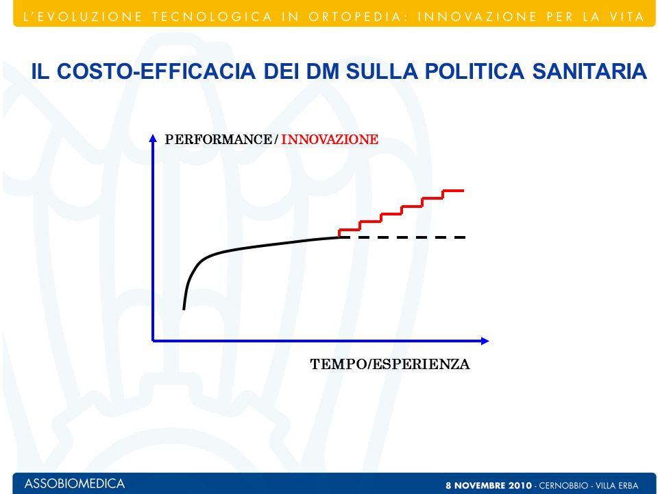 IL COSTO-EFFICACIA DEI DM SULLA POLITICA SANITARIA
