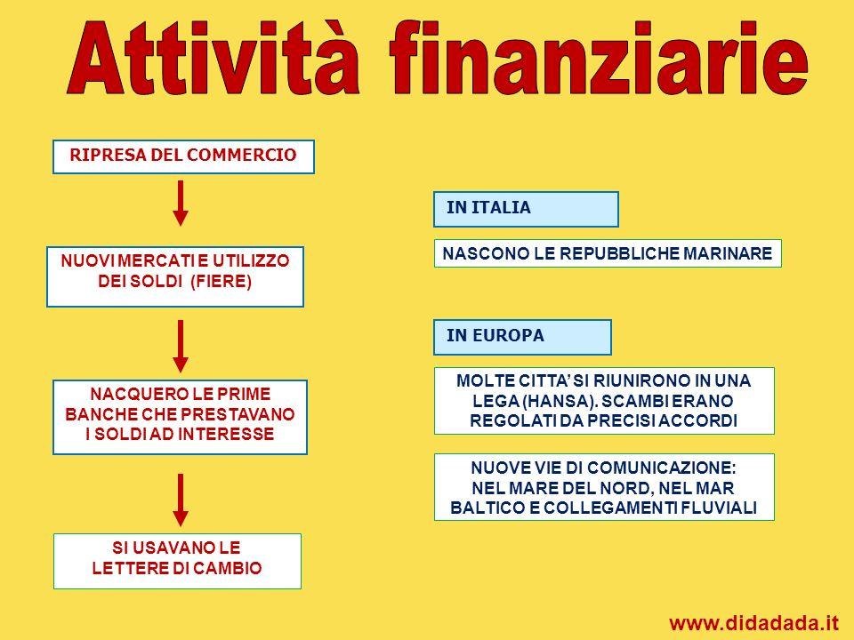 Attività finanziarie www.didadada.it RIPRESA DEL COMMERCIO
