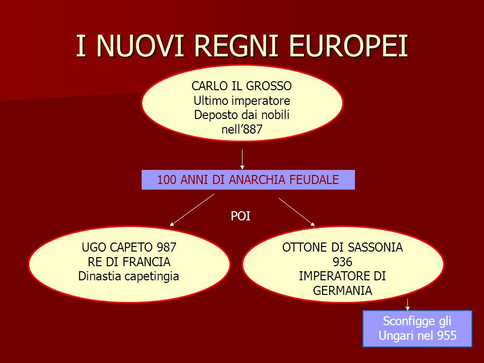 I NUOVI REGNI EUROPEI CARLO IL GROSSO Ultimo imperatore