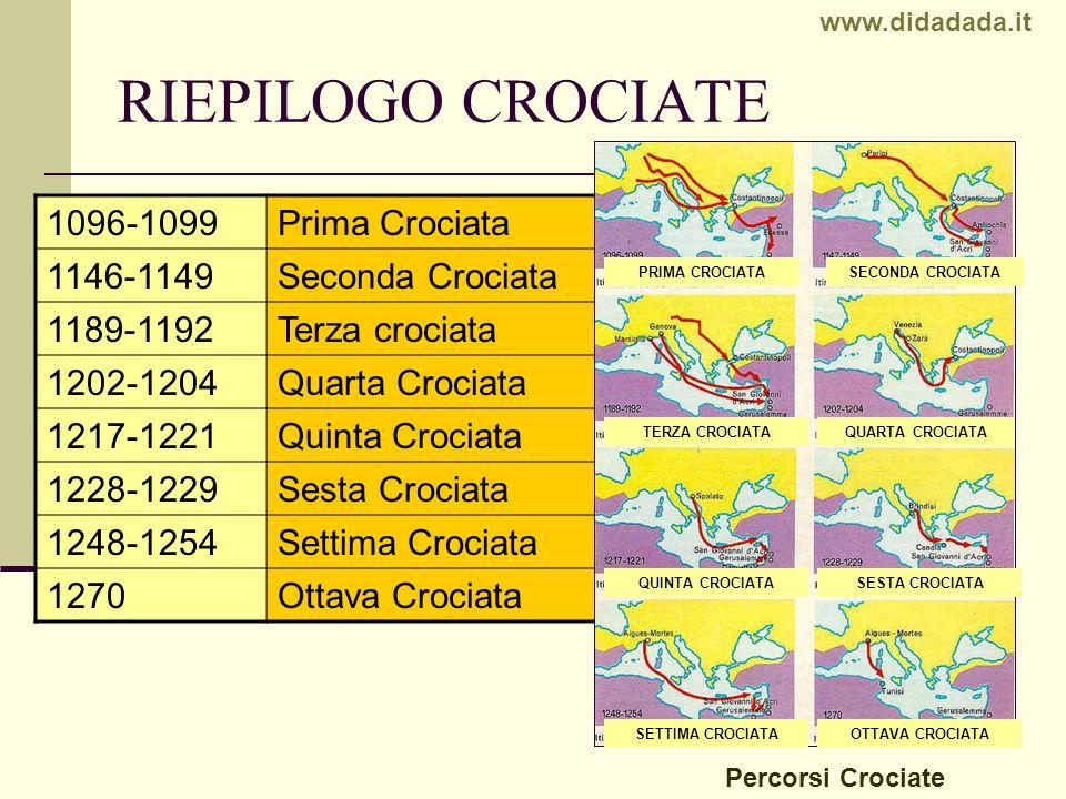 RIEPILOGO CROCIATE 1096-1099 Prima Crociata 1146-1149 Seconda Crociata