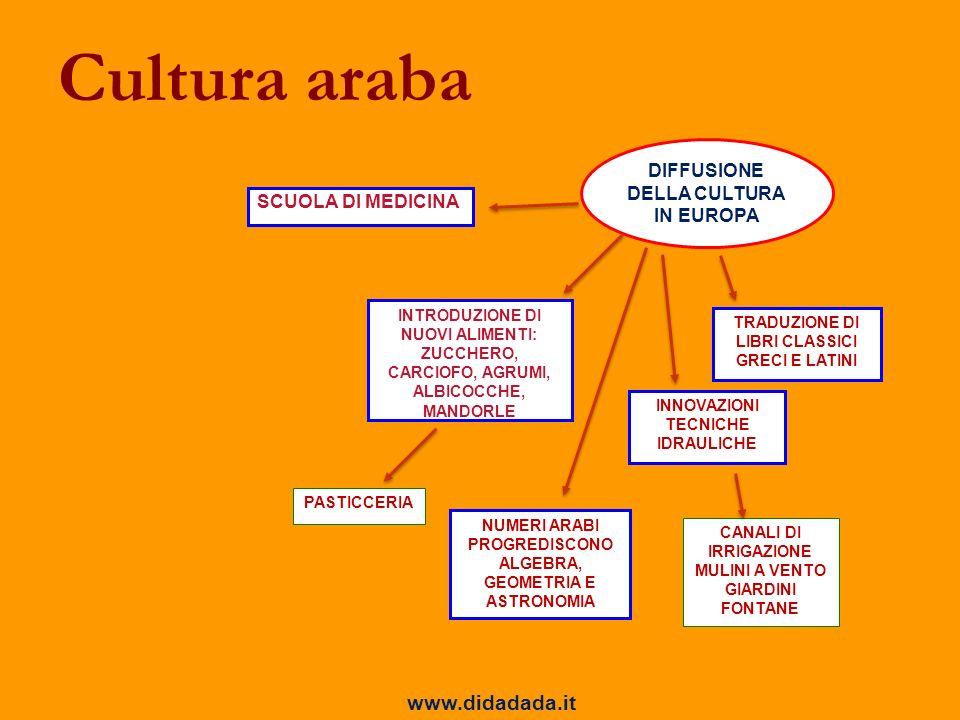 Cultura araba www.didadada.it DIFFUSIONE DELLA CULTURA IN EUROPA