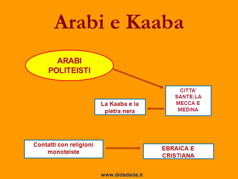 Arabi e Kaaba ARABI POLITEISTI La Kaaba e la pietra nera
