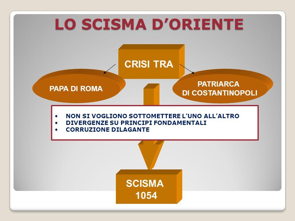 LO SCISMA D'ORIENTE CRISI TRA SCISMA 1054 PATRIARCA PAPA DI ROMA